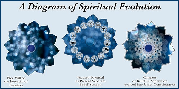 A diagram of Spiritual Evolution